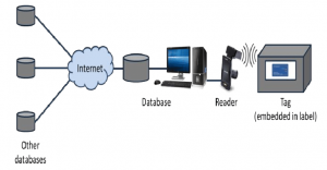 اجزای سیستم RFID