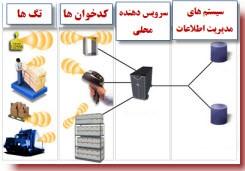شناسایی فرکانس رادیویی (RFID)