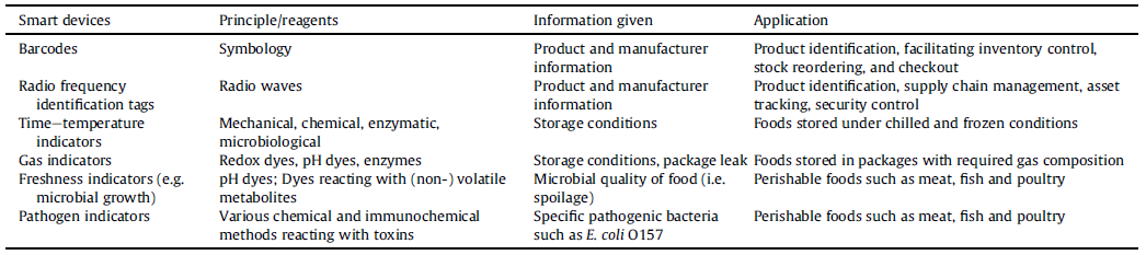 نمونه تجهیزات مورداستفاده در بستهبندی هوشمند و کاربرد آن