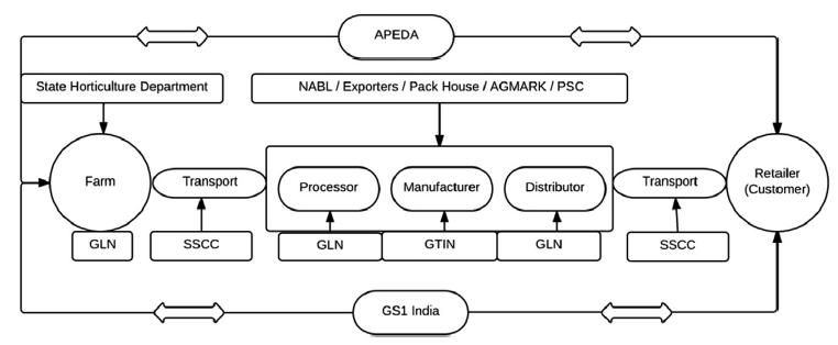اجرای سیستم ردیابی در APEDA با کمک استانداردهای GS1